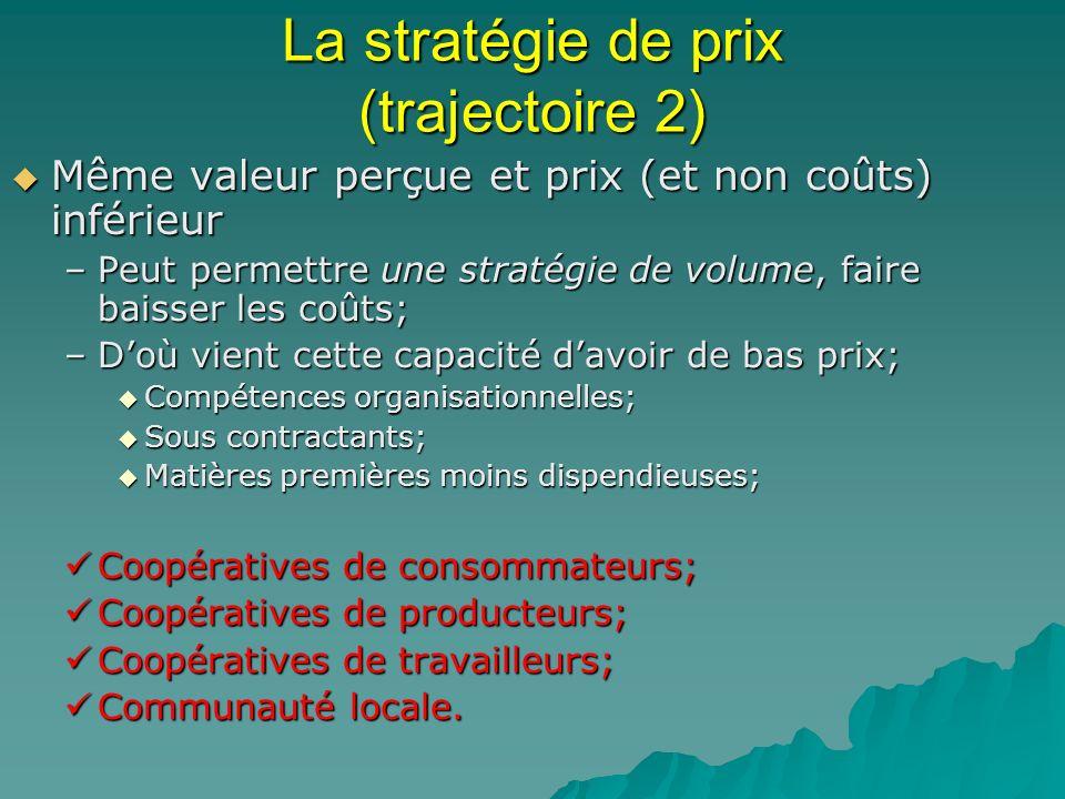 La stratégie de prix (trajectoire 2) Même valeur perçue et prix (et non coûts) inférieur Même valeur perçue et prix (et non coûts) inférieur –Peut per