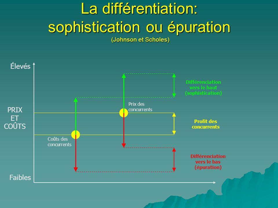 La différentiation: sophistication ou épuration (Johnson et Scholes) Coûts des concurrents Prix des concurrents Différenciation vers le haut (sophisti