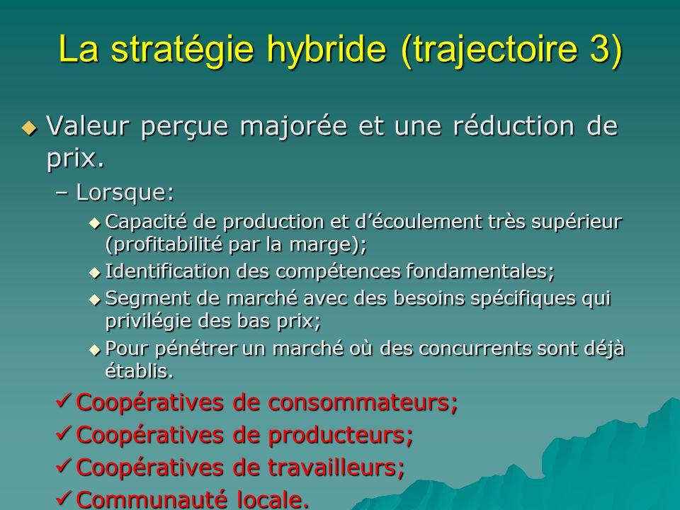 La stratégie hybride (trajectoire 3) Valeur perçue majorée et une réduction de prix. Valeur perçue majorée et une réduction de prix. –Lorsque: Capacit
