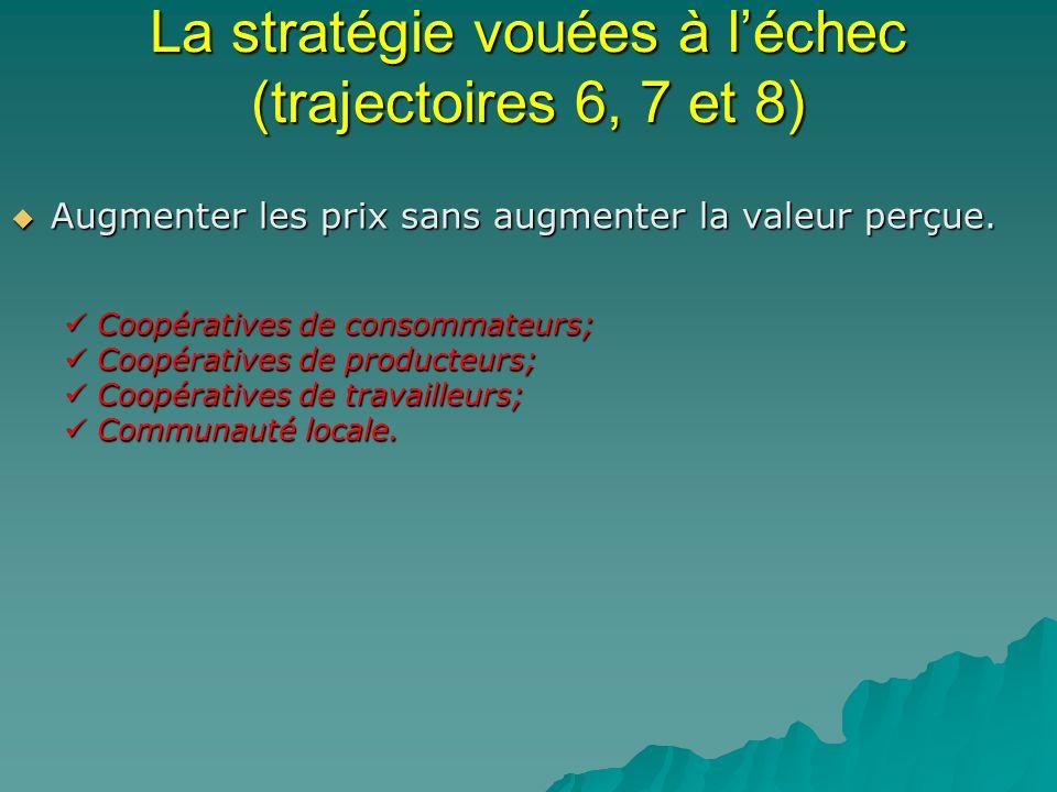 La stratégie vouées à léchec (trajectoires 6, 7 et 8) Augmenter les prix sans augmenter la valeur perçue. Augmenter les prix sans augmenter la valeur