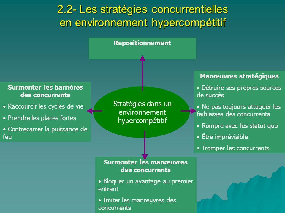 2.2- Les stratégies concurrentielles en environnement hypercompétitif Repositionnement Stratégies dans un environnement hypercompétitif Manœuvres stra