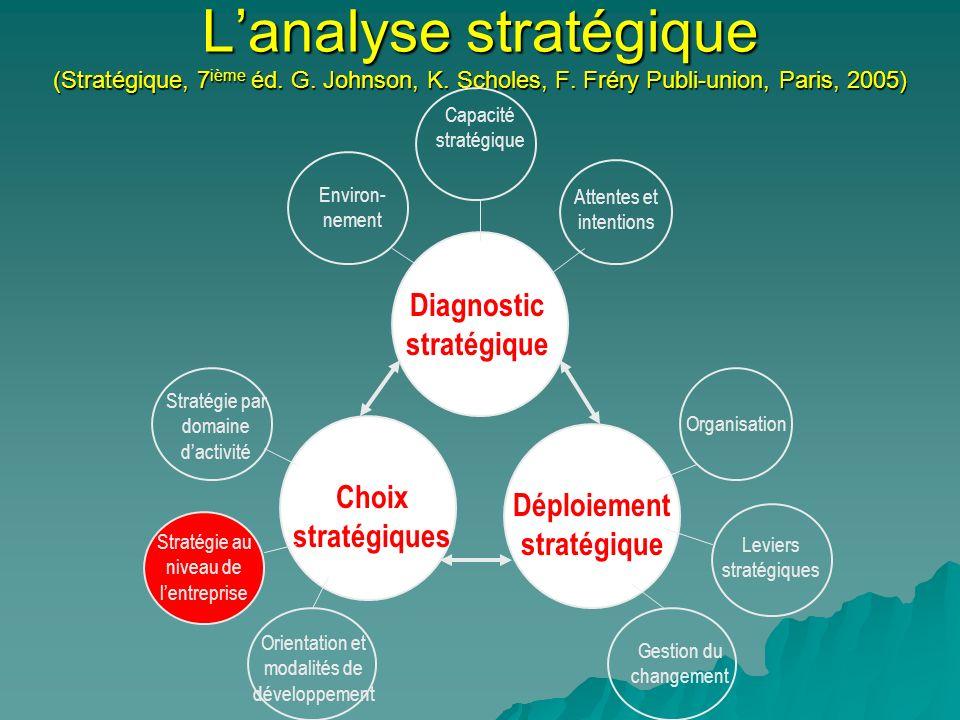 Lanalyse stratégique (Stratégique, 7 ième éd. G. Johnson, K. Scholes, F. Fréry Publi-union, Paris, 2005) Diagnostic stratégique Déploiement stratégiqu