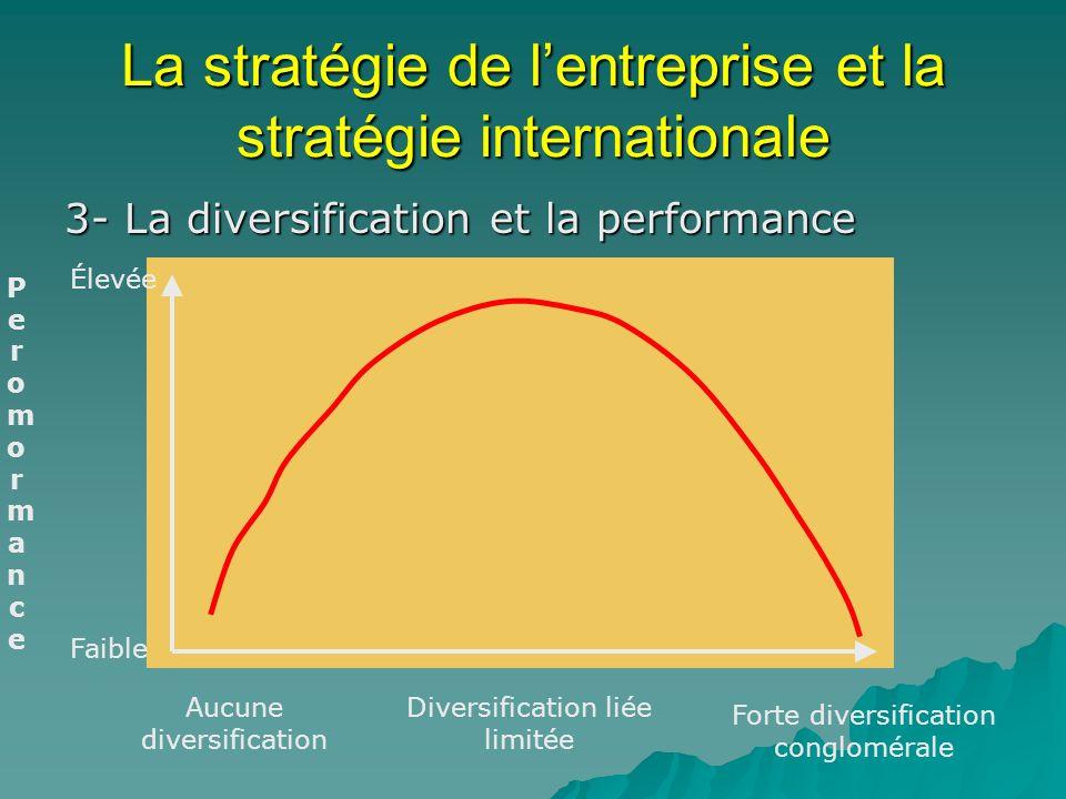 La stratégie de lentreprise et la stratégie internationale 3- La diversification et la performance PeromormancePeromormance Aucune diversification Div