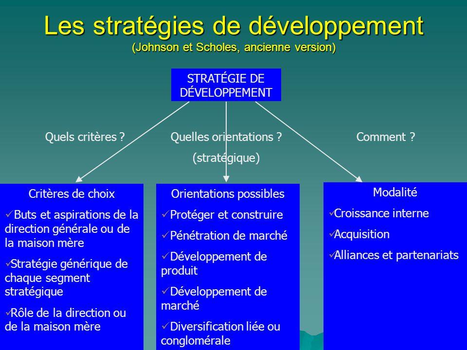 Les stratégies de développement (Johnson et Scholes, ancienne version) STRATÉGIE DE DÉVELOPPEMENT Modalité Croissance interne Acquisition Alliances et