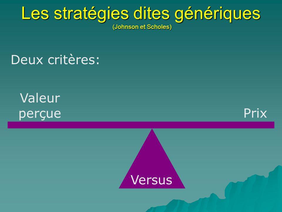Les stratégies dites génériques (Johnson et Scholes) Deux critères: Prix Valeur perçue Versus