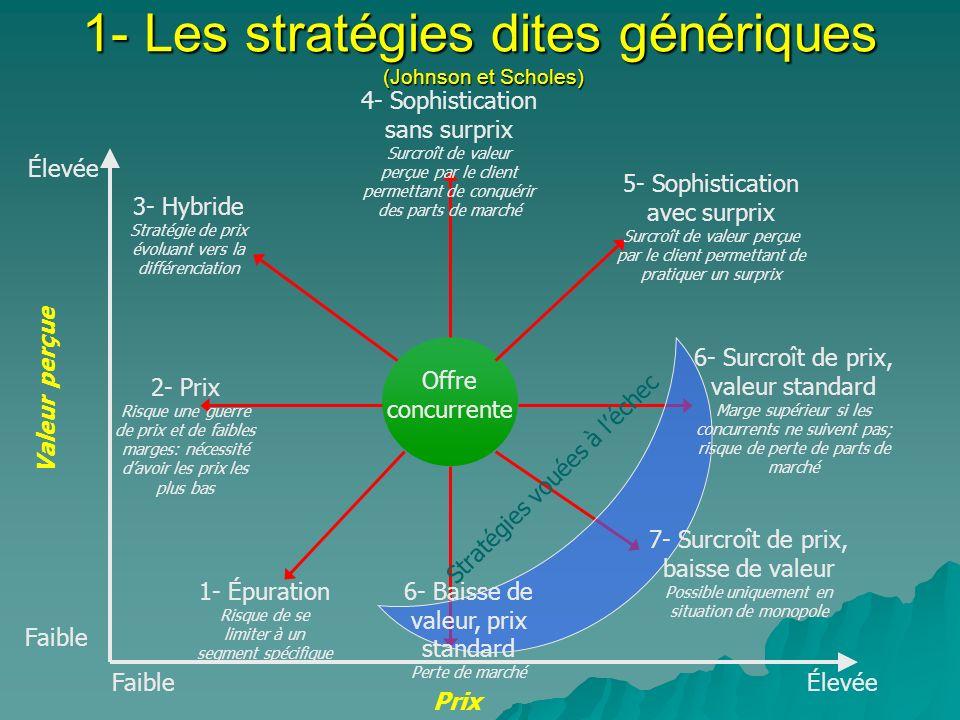1- Les stratégies dites génériques (Johnson et Scholes) Offre concurrente Valeur perçue Prix 1- Épuration Risque de se limiter à un segment spécifique