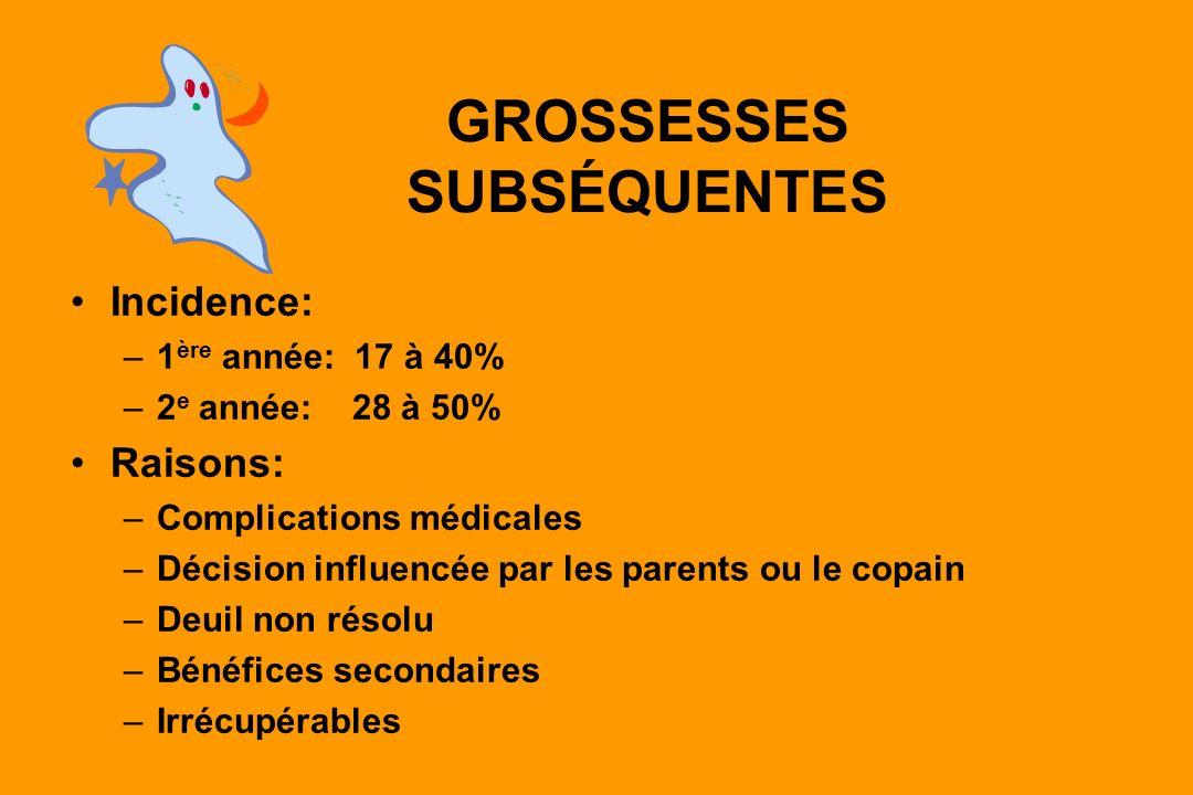 GROSSESSES SUBSÉQUENTES Incidence: –1 ère année: 17 à 40% –2 e année: 28 à 50% Raisons: –Complications médicales –Décision influencée par les parents