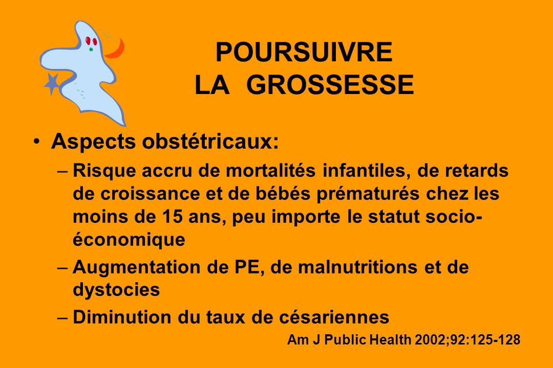 POURSUIVRE LA GROSSESSE Aspects obstétricaux: –Risque accru de mortalités infantiles, de retards de croissance et de bébés prématurés chez les moins d