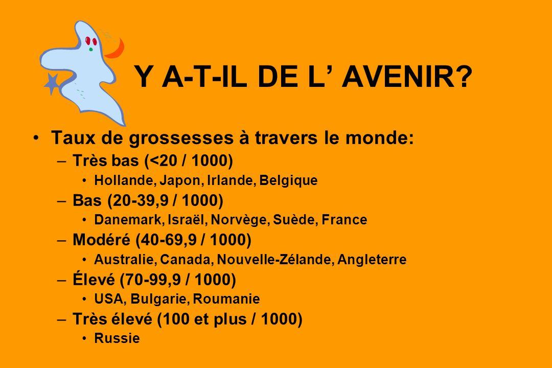 Y A-T-IL DE L AVENIR? Taux de grossesses à travers le monde: –Très bas (<20 / 1000) Hollande, Japon, Irlande, Belgique –Bas (20-39,9 / 1000) Danemark,