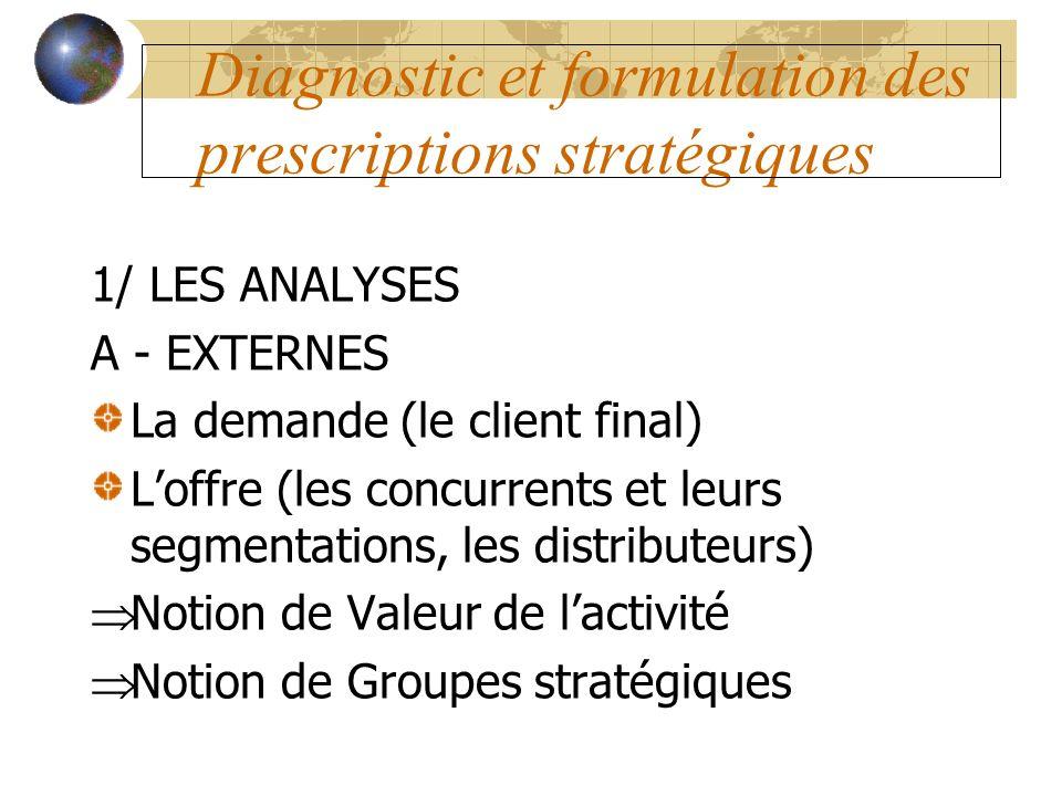 Diagnostic et formulation des prescriptions stratégiques 1/ LES ANALYSES A - EXTERNES La demande (le client final) Loffre (les concurrents et leurs se