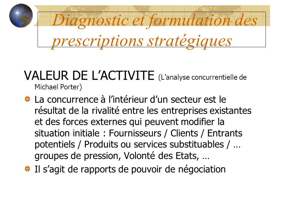 Diagnostic et formulation des prescriptions stratégiques VALEUR DE LACTIVITE (Lanalyse concurrentielle de Michael Porter) La concurrence à lintérieur