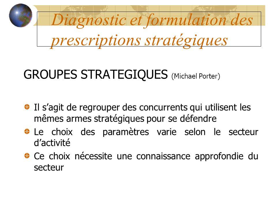 Diagnostic et formulation des prescriptions stratégiques GROUPES STRATEGIQUES (Michael Porter) Il sagit de regrouper des concurrents qui utilisent les
