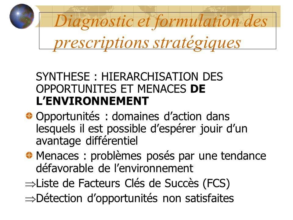 Diagnostic et formulation des prescriptions stratégiques SYNTHESE : HIERARCHISATION DES OPPORTUNITES ET MENACES DE LENVIRONNEMENT Opportunités : domai