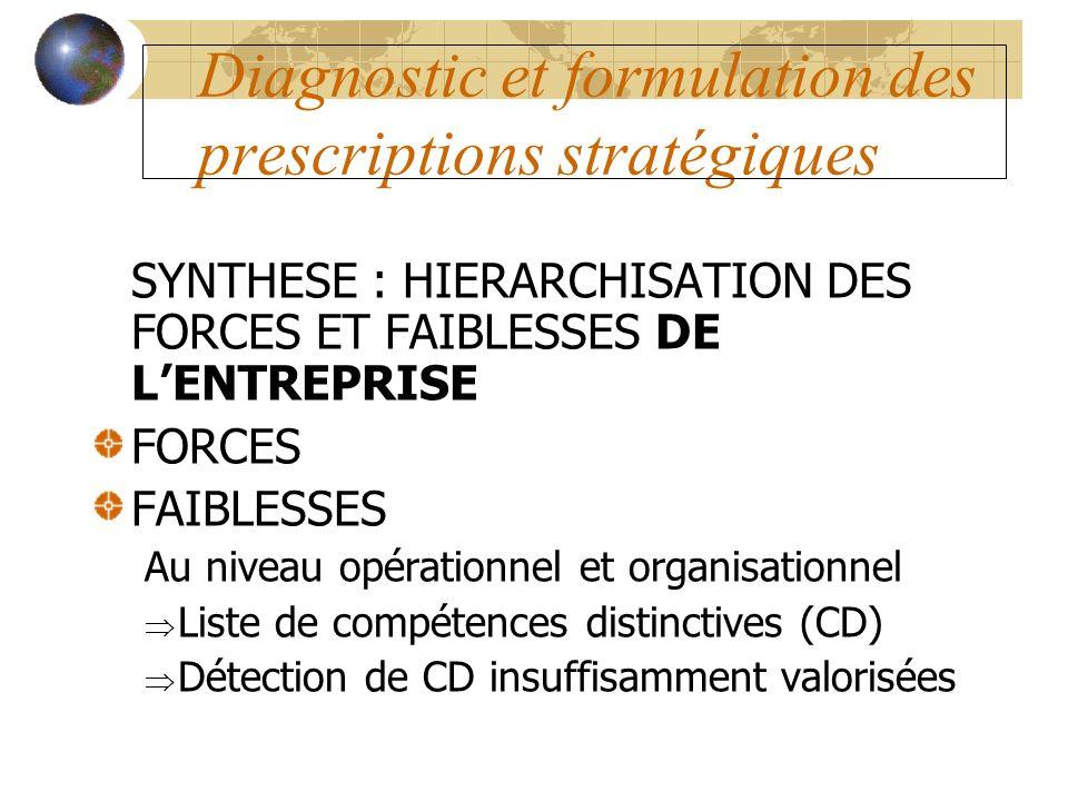 Diagnostic et formulation des prescriptions stratégiques SYNTHESE : HIERARCHISATION DES FORCES ET FAIBLESSES DE LENTREPRISE FORCES FAIBLESSES Au nivea