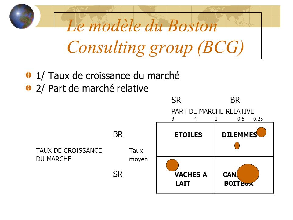 Le modèle du Boston Consulting group (BCG) 1/ Taux de croissance du marché 2/ Part de marché relative SRBR PART DE MARCHE RELATIVE 8 4 1 0.5 0.25 BR E