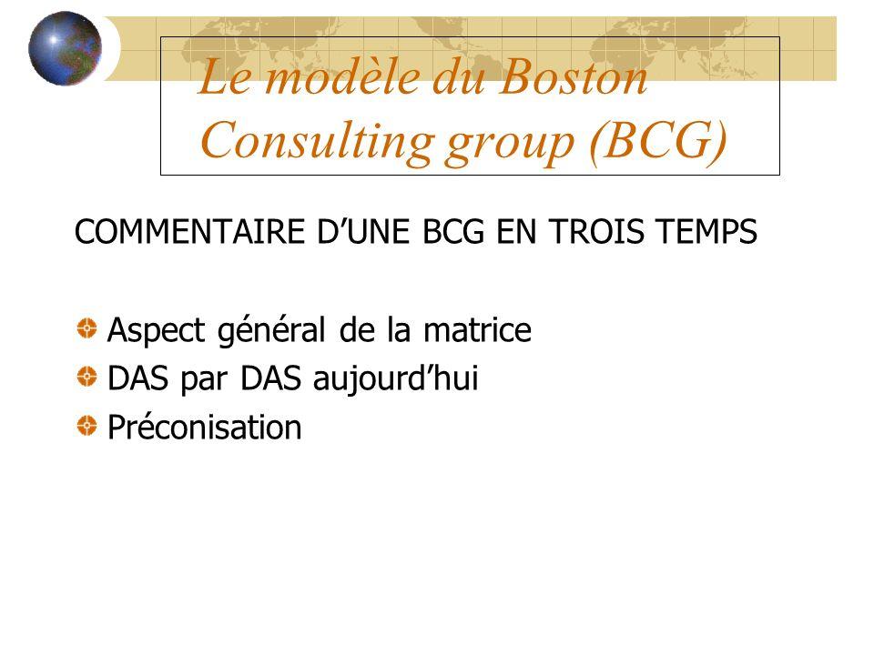Le modèle du Boston Consulting group (BCG) COMMENTAIRE DUNE BCG EN TROIS TEMPS Aspect général de la matrice DAS par DAS aujourdhui Préconisation