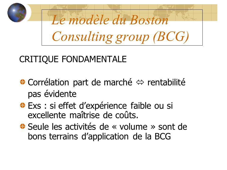 Le modèle du Boston Consulting group (BCG) CRITIQUE FONDAMENTALE Corrélation part de marché rentabilité pas évidente Exs : si effet dexpérience faible
