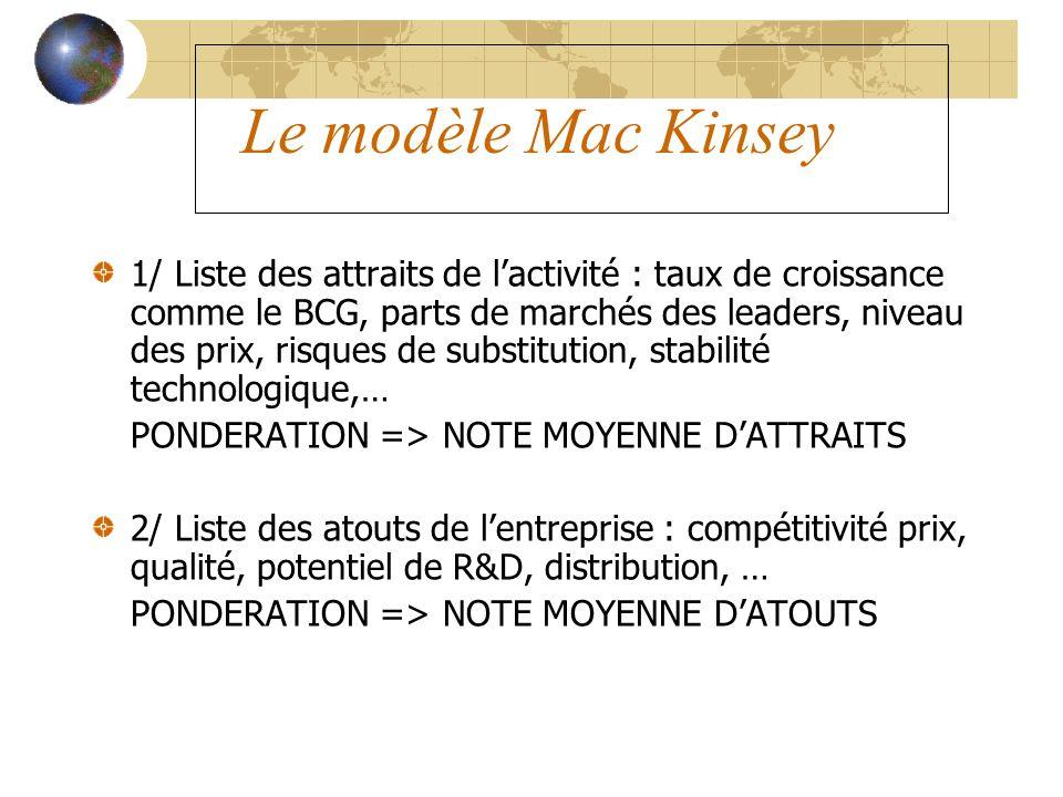 Le modèle Mac Kinsey 1/ Liste des attraits de lactivité : taux de croissance comme le BCG, parts de marchés des leaders, niveau des prix, risques de s
