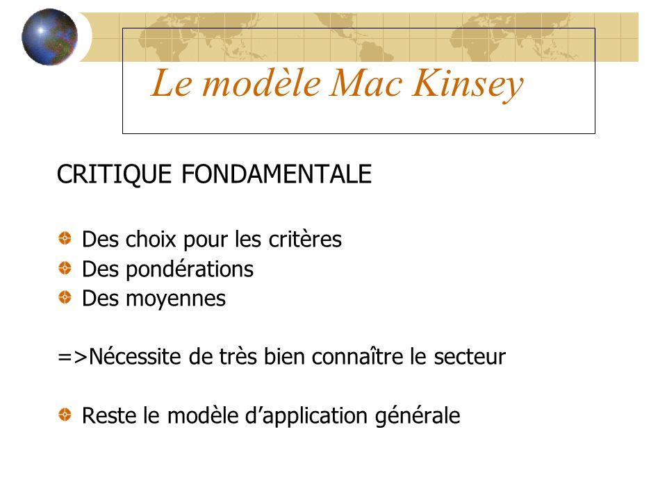 Le modèle Mac Kinsey CRITIQUE FONDAMENTALE Des choix pour les critères Des pondérations Des moyennes =>Nécessite de très bien connaître le secteur Res