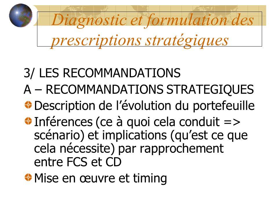 Diagnostic et formulation des prescriptions stratégiques 3/ LES RECOMMANDATIONS A – RECOMMANDATIONS STRATEGIQUES Description de lévolution du portefeu