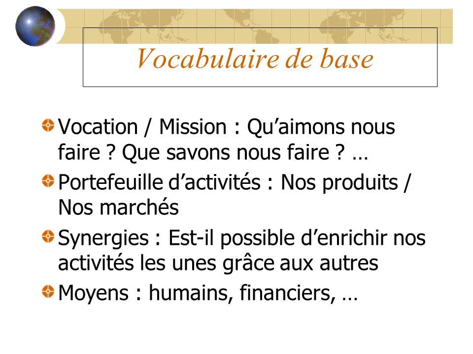 Vocabulaire de base Vocation / Mission : Quaimons nous faire ? Que savons nous faire ? … Portefeuille dactivités : Nos produits / Nos marchés Synergie