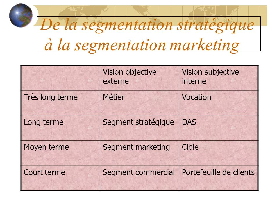 De la segmentation stratégique à la segmentation marketing Vision objective externe Vision subjective interne Très long termeMétierVocation Long terme