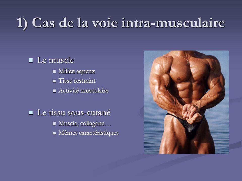 1) Cas de la voie intra-musculaire Le muscle Le muscle Milieu aqueux Milieu aqueux Tissu restreint Tissu restreint Activité musculaire Activité muscul