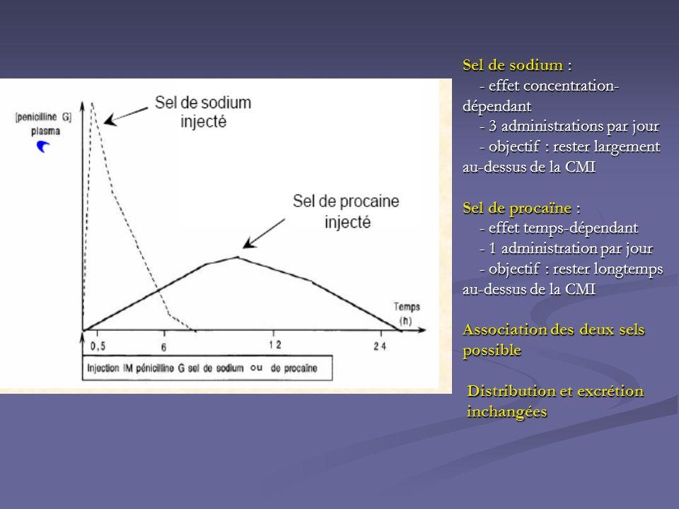 Sel de sodium : - effet concentration- dépendant - effet concentration- dépendant - 3 administrations par jour - 3 administrations par jour - objectif