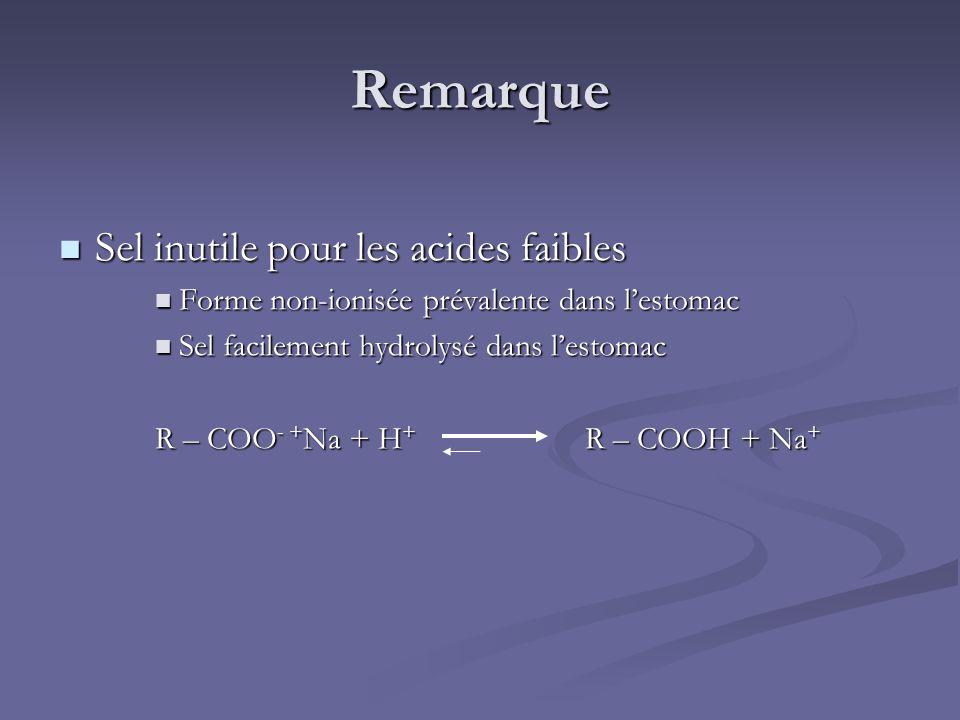 Remarque Sel inutile pour les acides faibles Sel inutile pour les acides faibles Forme non-ionisée prévalente dans lestomac Forme non-ionisée prévalen