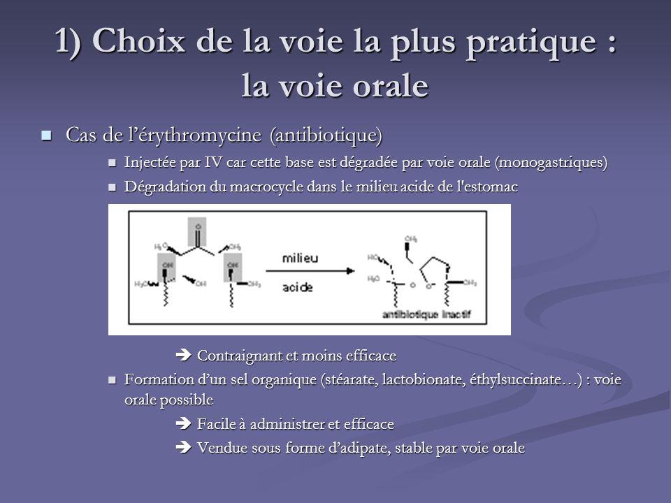 1) Choix de la voie la plus pratique : la voie orale Cas de lérythromycine (antibiotique) Cas de lérythromycine (antibiotique) Injectée par IV car cet