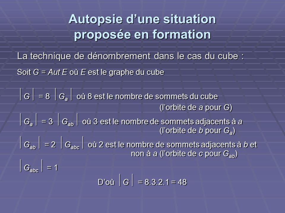 Autopsie dune situation proposée en formation La technique de dénombrement dans le cas du cube : Soit G = Aut E où E est le graphe du cube G = 8 G a où 8 est le nombre de sommets du cube G = 8 G a où 8 est le nombre de sommets du cube (lorbite de a pour G) G a = 3 G ab où 3 est le nombre de sommets adjacents à a (lorbite de b pour G a ) G a = 3 G ab où 3 est le nombre de sommets adjacents à a (lorbite de b pour G a ) G ab = 2 G abc où 2 est le nombre de sommets adjacents à b et non à a (lorbite de c pour G ab ) G ab = 2 G abc où 2 est le nombre de sommets adjacents à b et non à a (lorbite de c pour G ab ) G abc = 1 G abc = 1 Doù G = 8.3.2.1 = 48