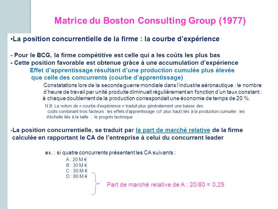 Matrice du Boston Consulting Group (1977) La position concurrentielle de la firme : la courbe dexpérience - Pour le BCG, la firme compétitive est cell