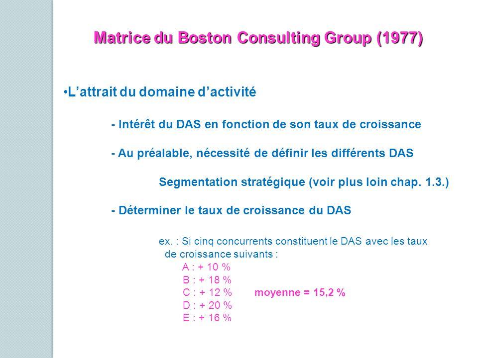 Matrice du Boston Consulting Group (1977) Lattrait du domaine dactivité - Intérêt du DAS en fonction de son taux de croissance - Au préalable, nécessi