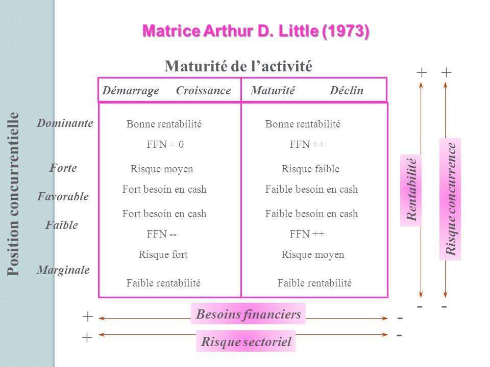 DémarrageCroissanceMaturitéDéclin Maturité de lactivité Position concurrentielle Dominante Forte Favorable Faible Marginale Bonne rentabilité FFN = 0