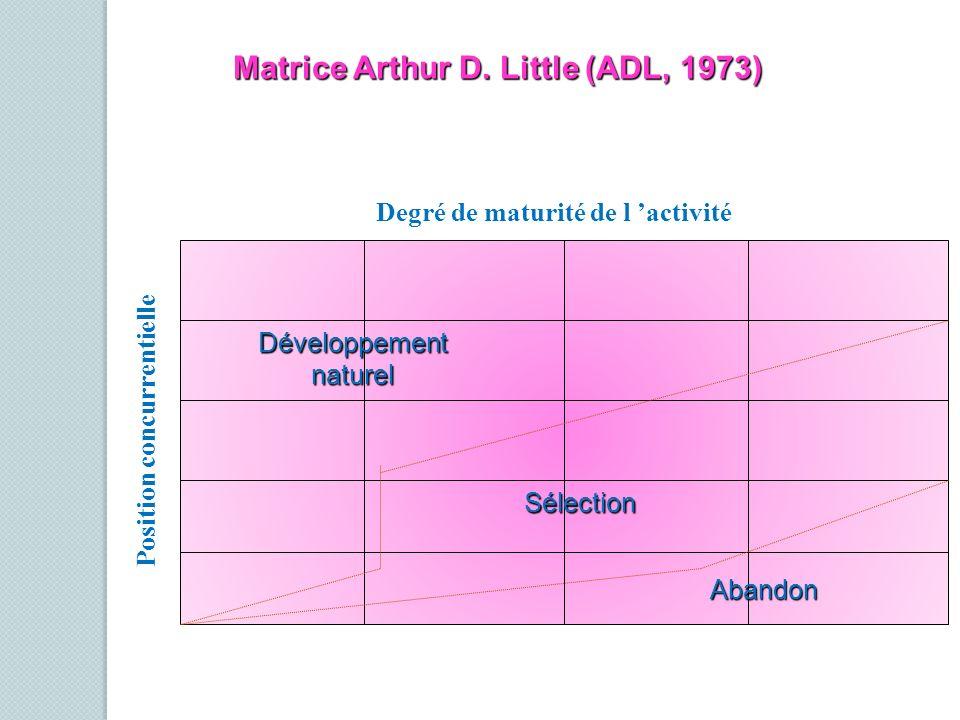 Position concurrentielle Degré de maturité de l activité Abandon Sélection Développementnaturel Matrice Arthur D. Little (ADL, 1973)