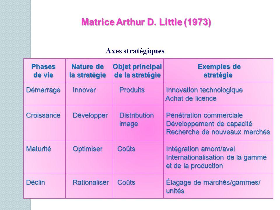 Matrice Arthur D. Little (1973) Phases de vie Nature de la stratégie Objet principal de la stratégie Exemples de Exemples de stratégie stratégie Démar