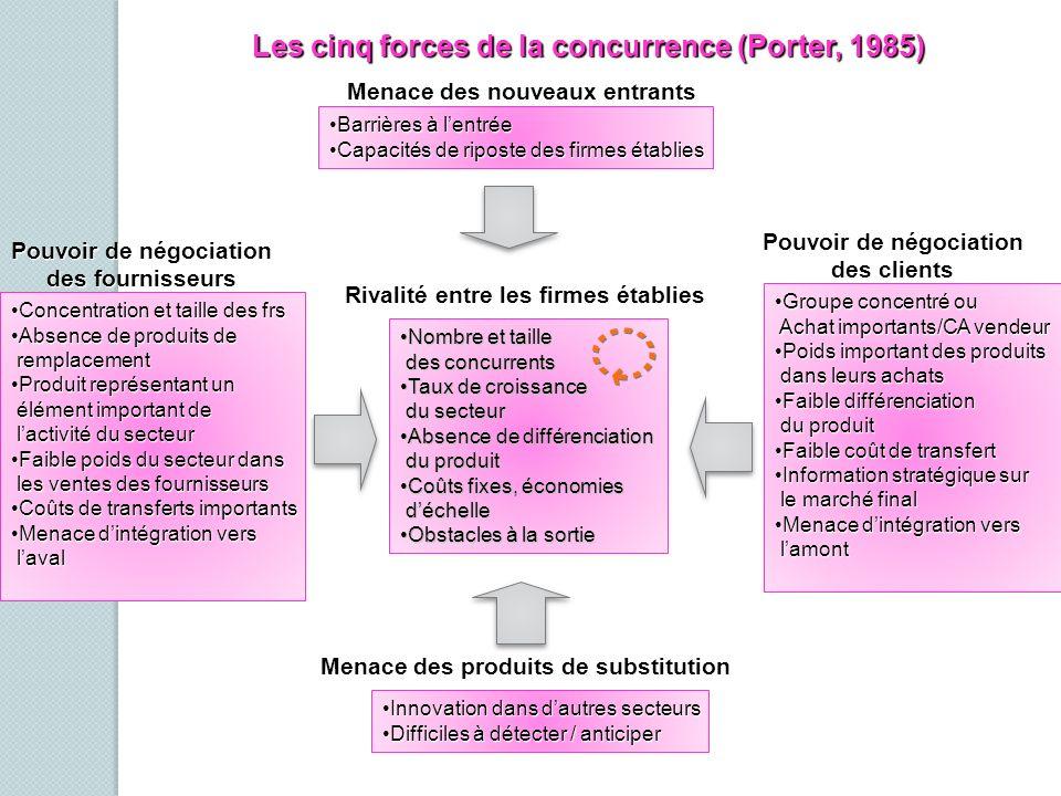 Les cinq forces de la concurrence (Porter, 1985) Barrières à lentréeBarrières à lentrée Capacités de riposte des firmes établiesCapacités de riposte d