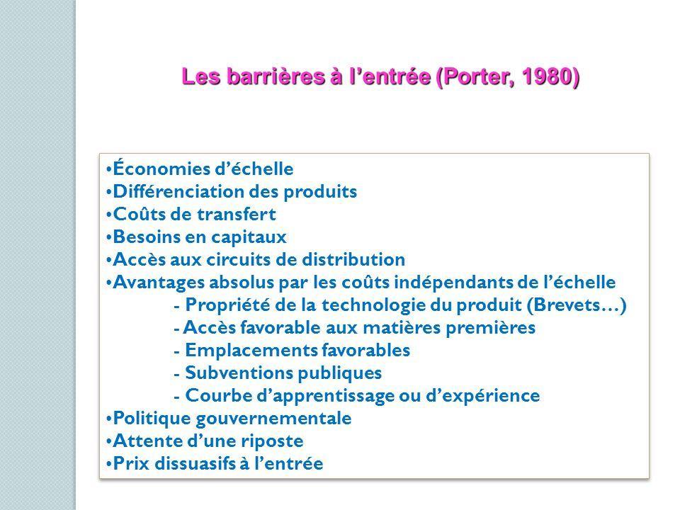 Les barrières à lentrée (Porter, 1980) Économies déchelle Différenciation des produits Coûts de transfert Besoins en capitaux Accès aux circuits de di
