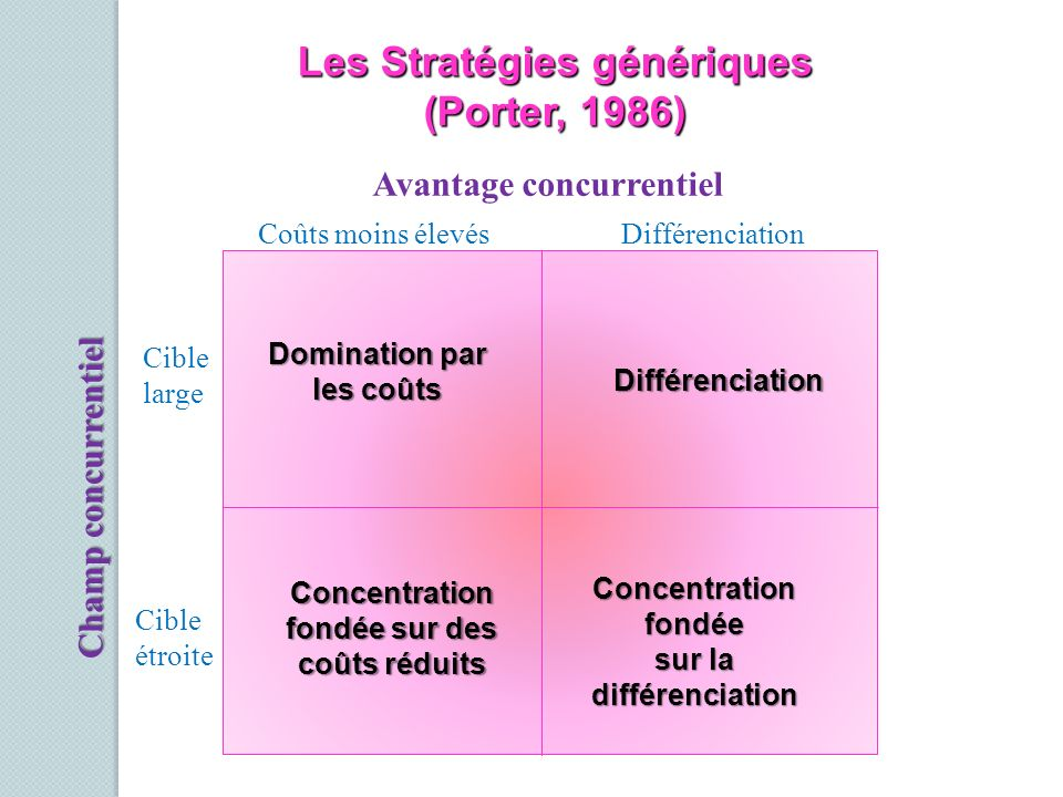 Avantage concurrentiel Coûts moins élevésDifférenciation Cible large Cible étroite Champ concurrentiel Domination par les coûts Différenciation Concen
