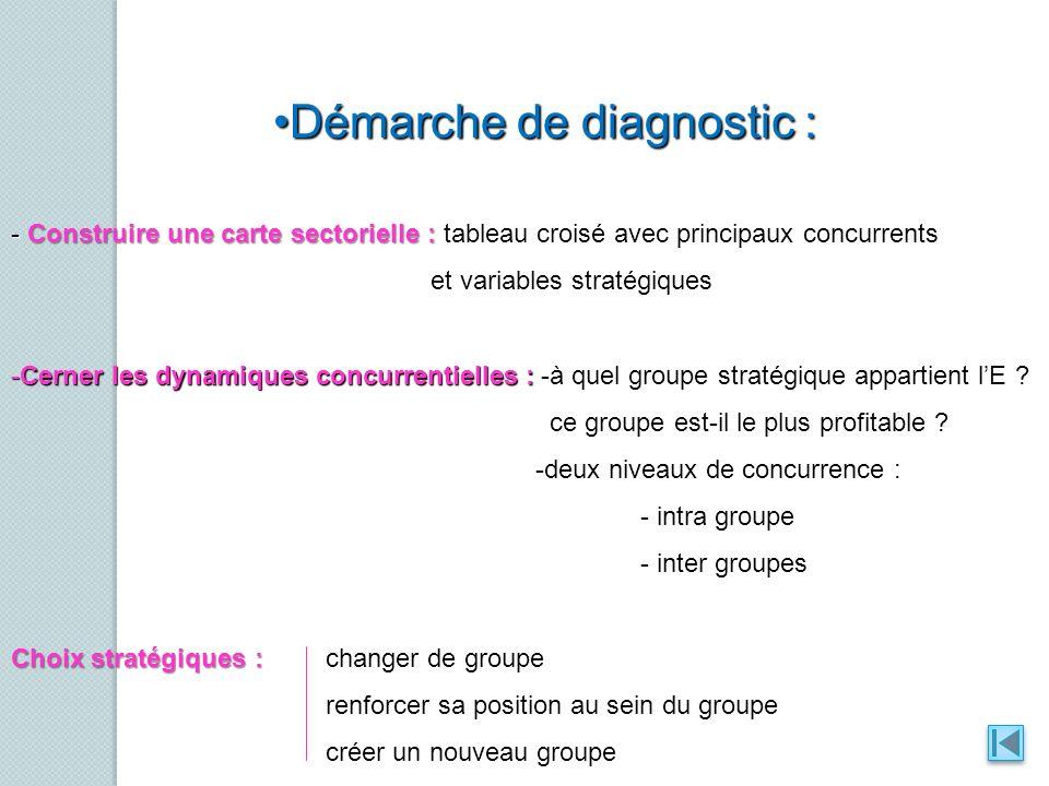 Démarche de diagnostic :Démarche de diagnostic : - Construire une carte sectorielle :tableau croisé avec principaux concurrents - Construire une carte