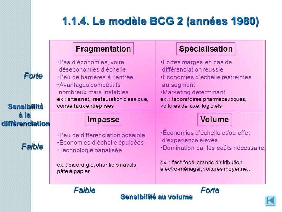Forte Faible Sensibilité à la différenciation Sensibilité au volume ForteFaible FragmentationSpécialisation ImpasseVolume 1.1.4. Le modèle BCG 2 (anné