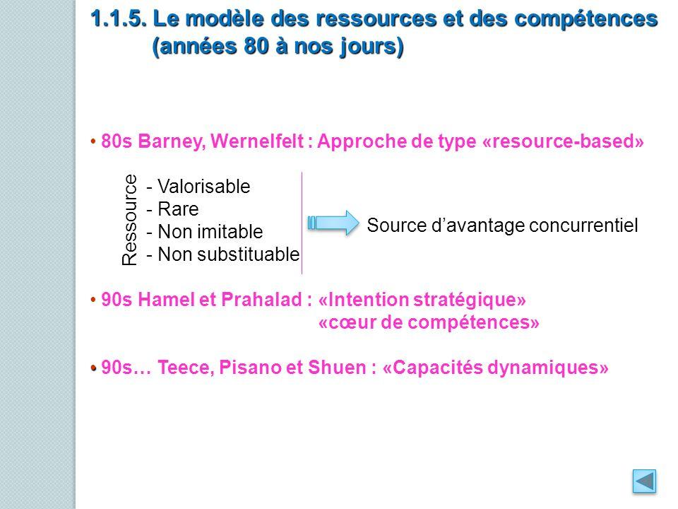 80s Barney, Wernelfelt : Approche de type «resource-based» - Valorisable - Rare - Non imitable - Non substituable 90s Hamel et Prahalad : «Intention s