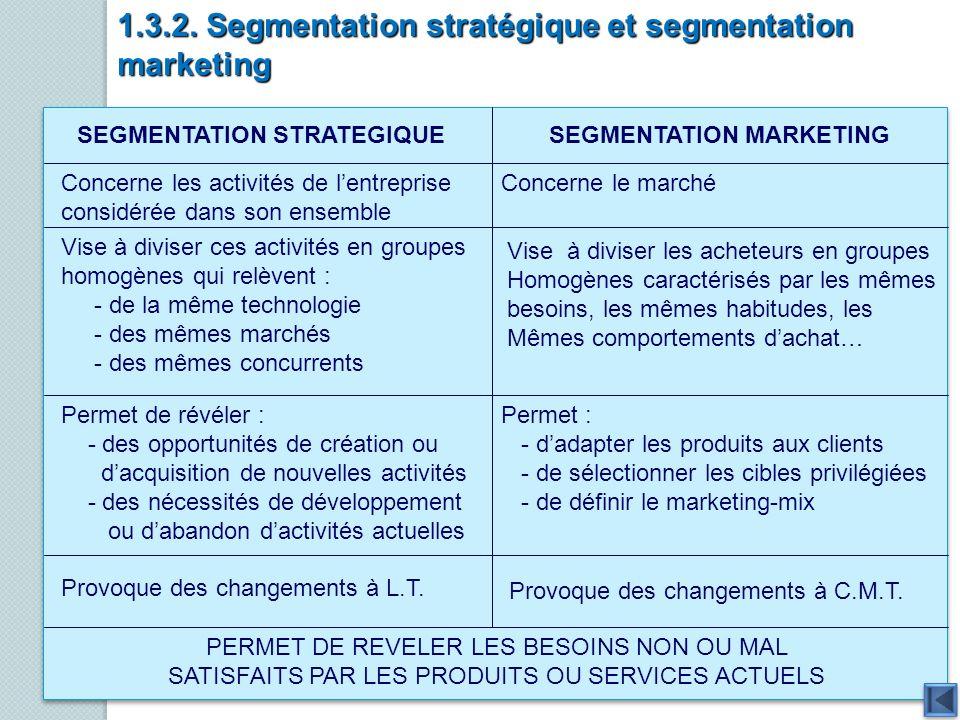 1.3.2. Segmentation stratégique et segmentation marketing SEGMENTATION STRATEGIQUESEGMENTATION MARKETING Concerne les activités de lentreprise considé