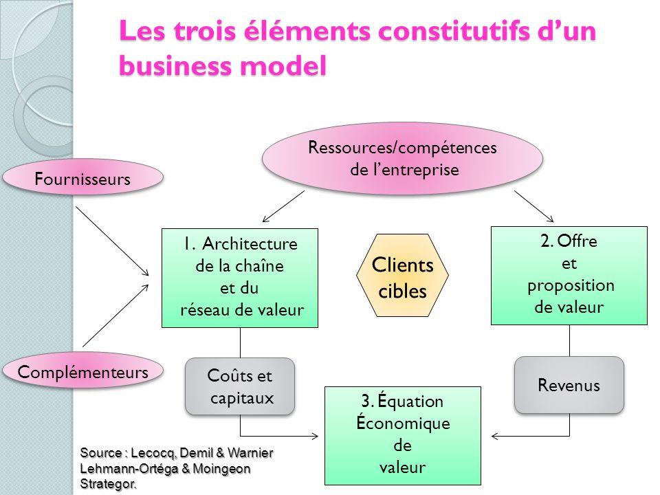 Les trois éléments constitutifs dun business model Ressources/compétences de lentreprise Ressources/compétences de lentreprise 1. Architecture de la c