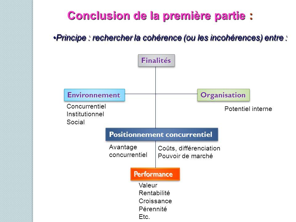 Conclusion de la première partie : Principe : rechercher la cohérence (ou les incohérences) entre :Principe : rechercher la cohérence (ou les incohére