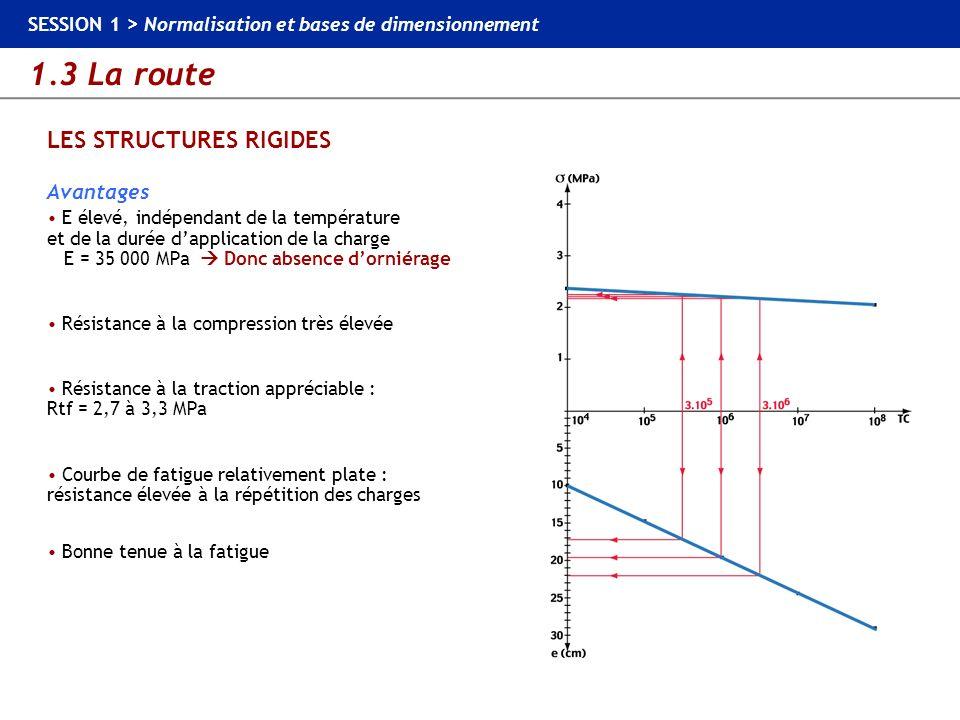 1.3 La route SESSION 1 > Normalisation et bases de dimensionnement LES STRUCTURES RIGIDES Avantages E élevé, indépendant de la température et de la du