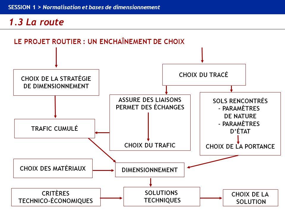 1.3 La route SESSION 1 > Normalisation et bases de dimensionnement LE PROJET ROUTIER : UN ENCHAÎNEMENT DE CHOIX CHOIX DE LA STRATÉGIE DE DIMENSIONNEME