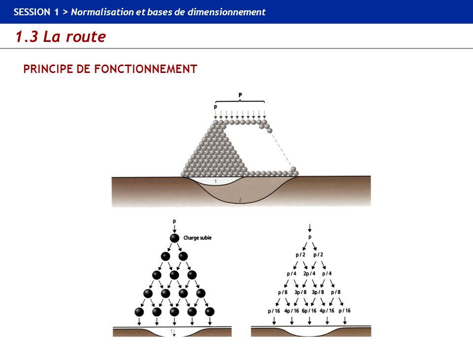 1.3 La route SESSION 1 > Normalisation et bases de dimensionnement PRINCIPE DE FONCTIONNEMENT