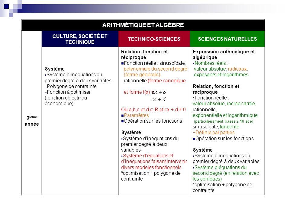 ARITHMÉTIQUE ET ALGÈBRE CULTURE, SOCIÉTÉ ET TECHNIQUE TECHNICO-SCIENCESSCIENCES NATURELLES 3 ième année Système Système dinéquations du premier degré