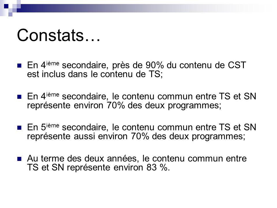 Constats… En 4 ième secondaire, près de 90% du contenu de CST est inclus dans le contenu de TS; En 4 ième secondaire, le contenu commun entre TS et SN
